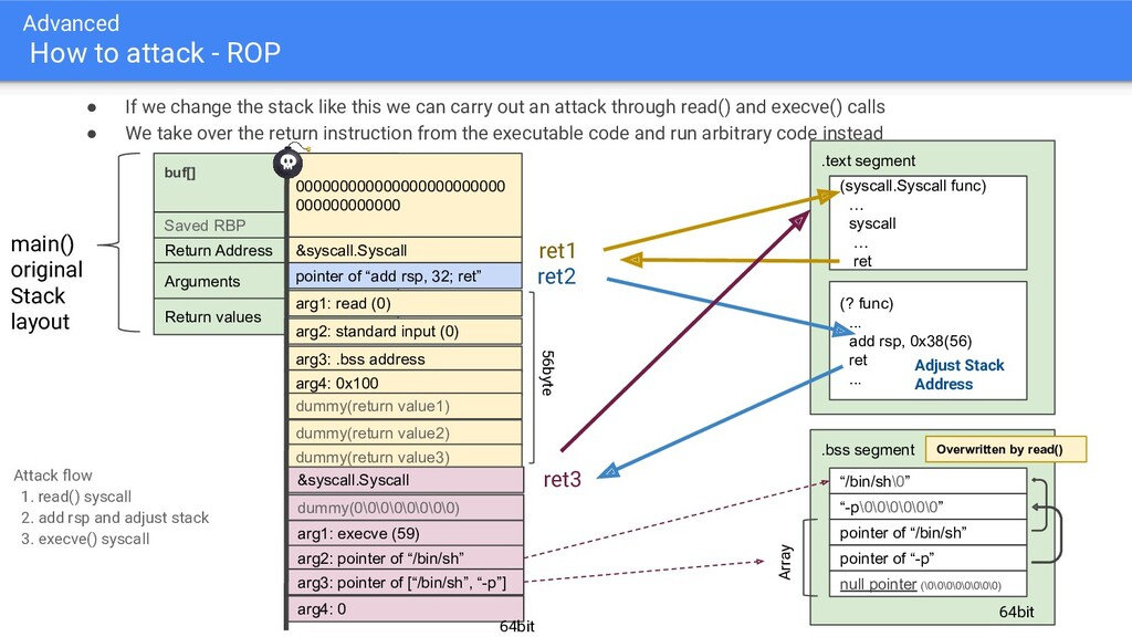 Advanced How to attack - ROP ● If we change the...
