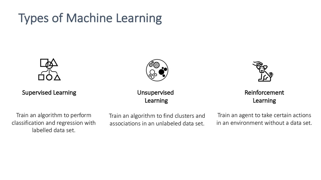 Types of Machine Learning Supervised Learning R...