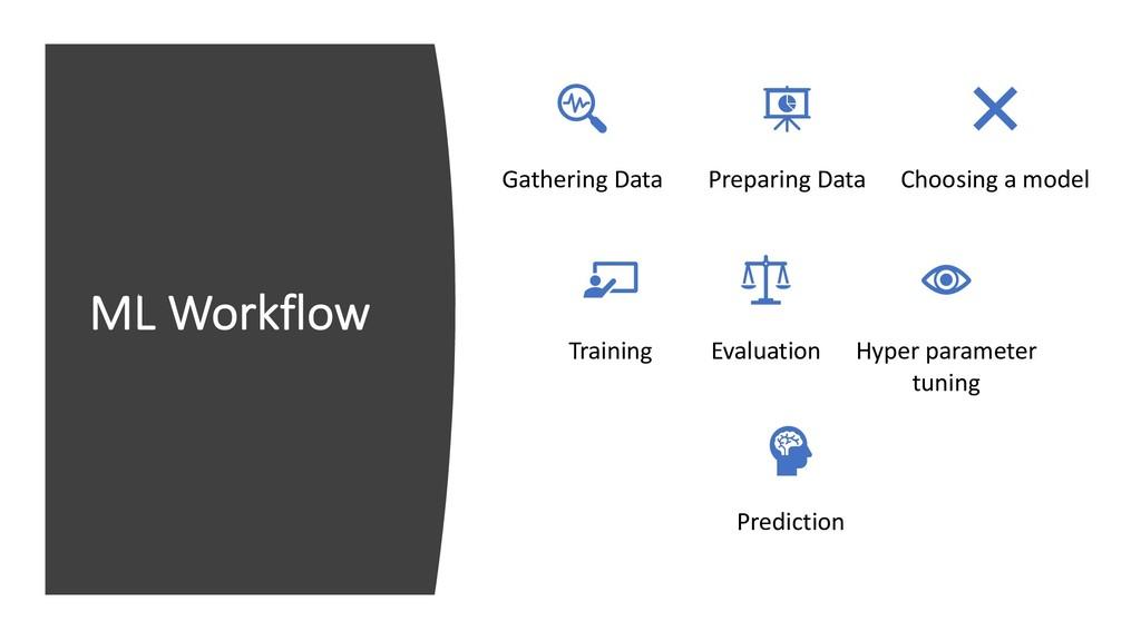 ML Workflow Gathering Data Preparing Data Choos...