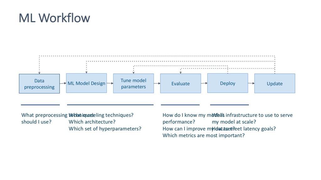Data preprocessing ML Model Design Tune model p...