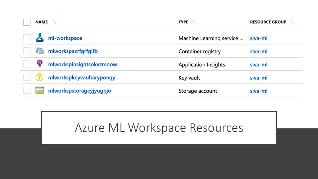 Azure ML Workspace Resources