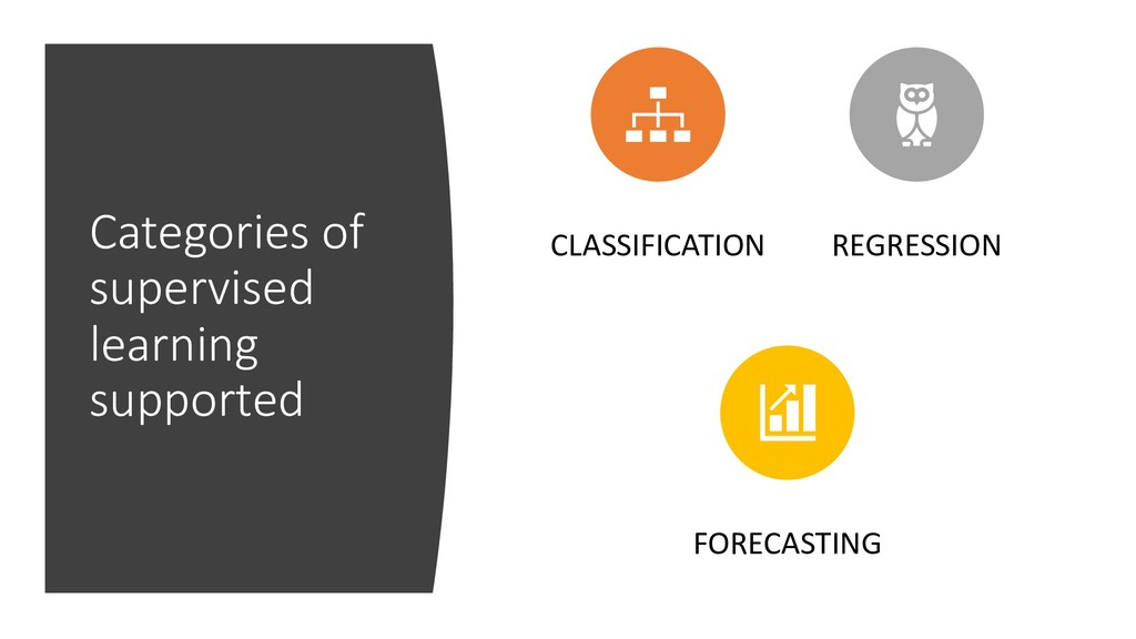 Categories of supervised learning supported CLA...