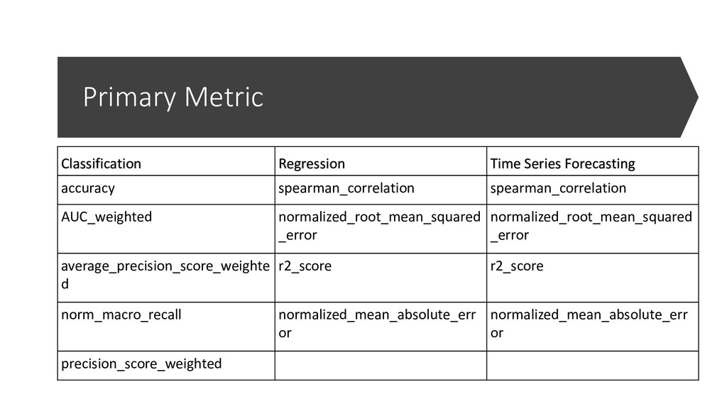 Primary Metric Classification Regression Time S...