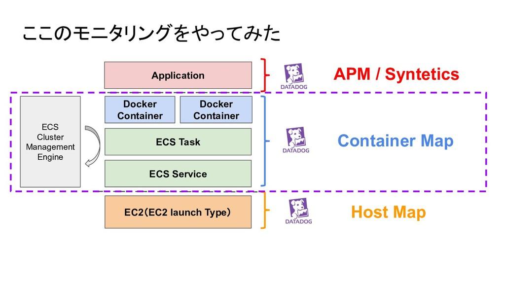 ここのモニタリングをやってみた ECS Cluster Management Engine E...