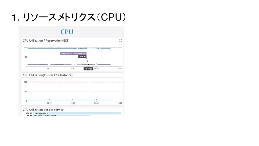 1.リソースメトリクス(CPU)