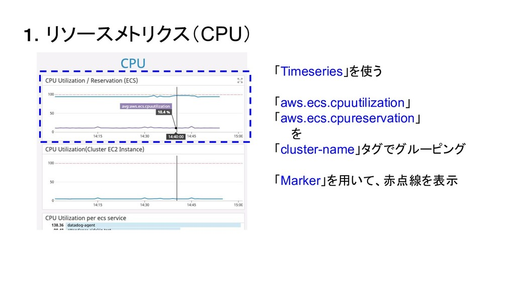 1.リソースメトリクス(CPU)  「Timeseries」を使う  「aws.ecs.cpu...