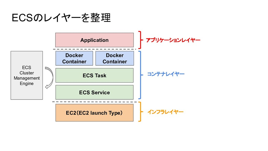 ECSのレイヤーを整理 ECS Cluster Management Engine EC2(E...