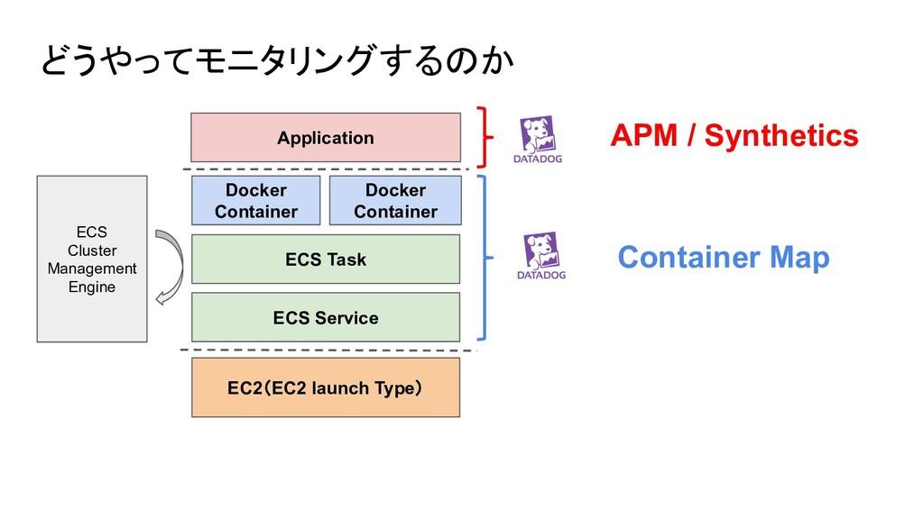 どうやってモニタリングするのか ECS Cluster Management Engine E...