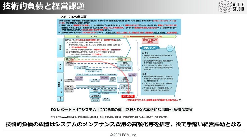 © 2021 ESM, Inc. 技術的負債の放置はシステムのメンテナンス費⽤の⾼額化等を招き...