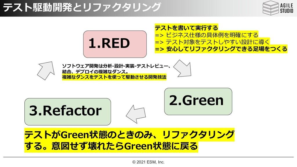 © 2021 ESM, Inc. テスト駆動開発とリファクタリング 1.RED 2.Green...