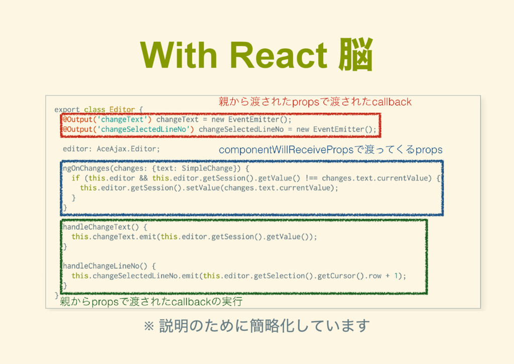 With React 脳 ※ 説明のために簡略化しています