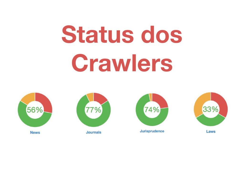 Status dos Crawlers