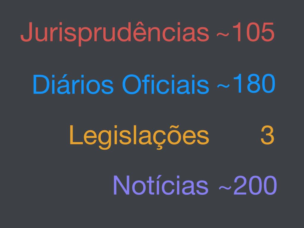 Jurisprudências Diários Oficiais Legislações No...