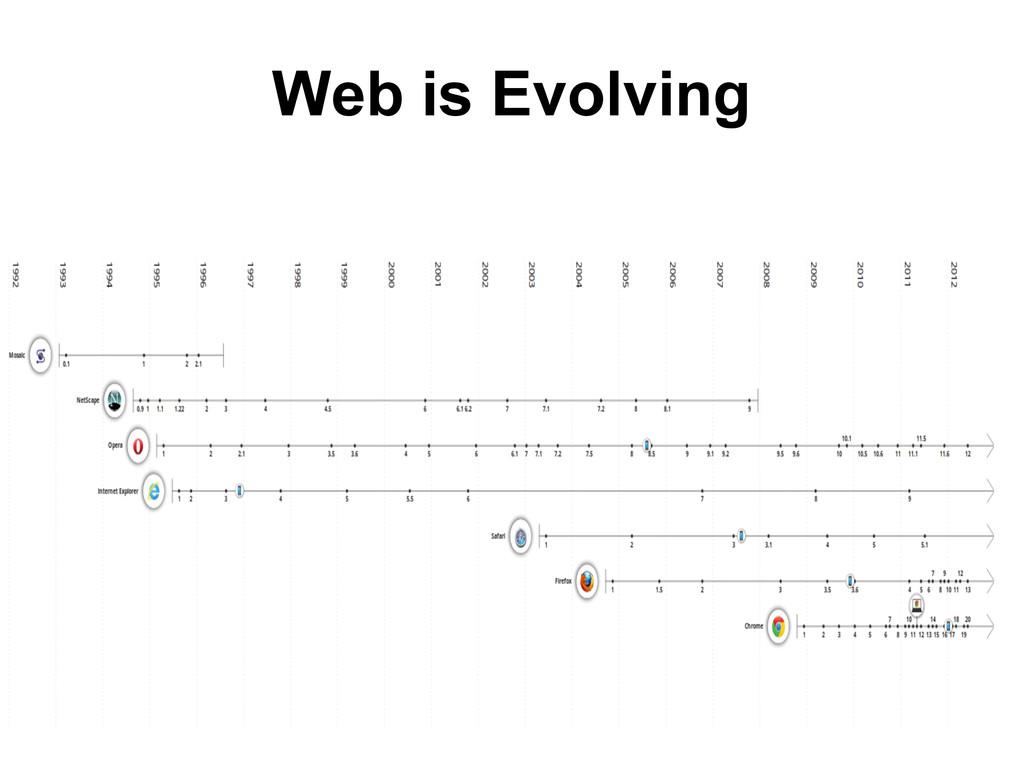 Web is Evolving