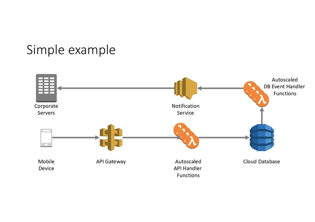 Simple example API Gateway Cloud Database Autos...