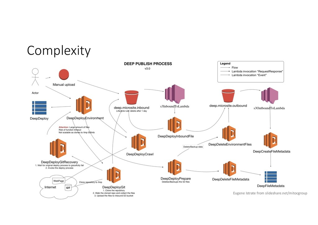 Complexity Eugene Istrate from slideshare.net/m...