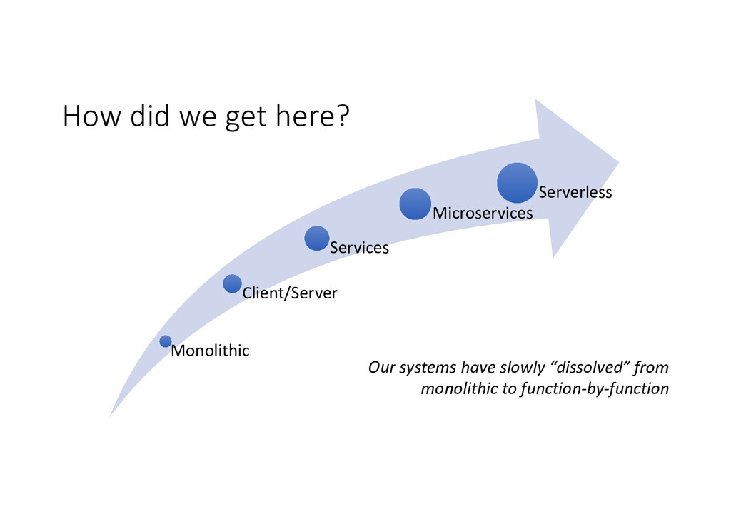Monolithic Client/Server Services Microservices...