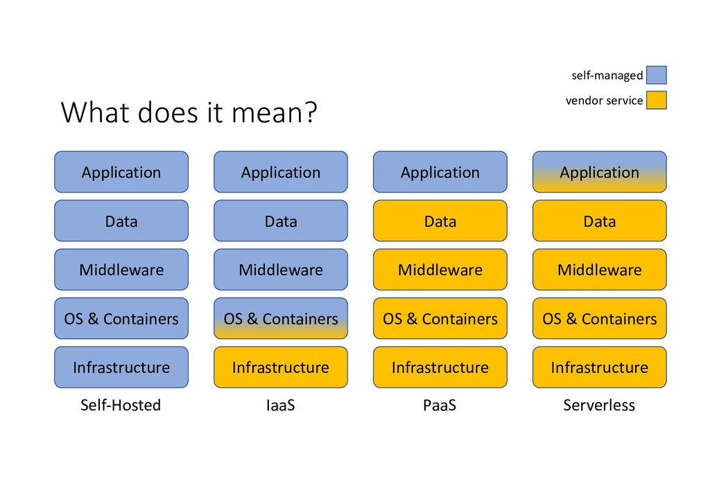 What does it mean? Infrastructure OS & Containe...