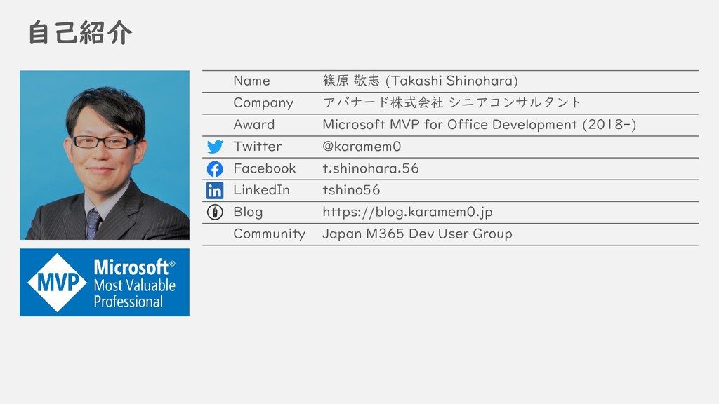 自己紹介 Name 篠原 敬志 (Takashi Shinohara) Company アバナ...
