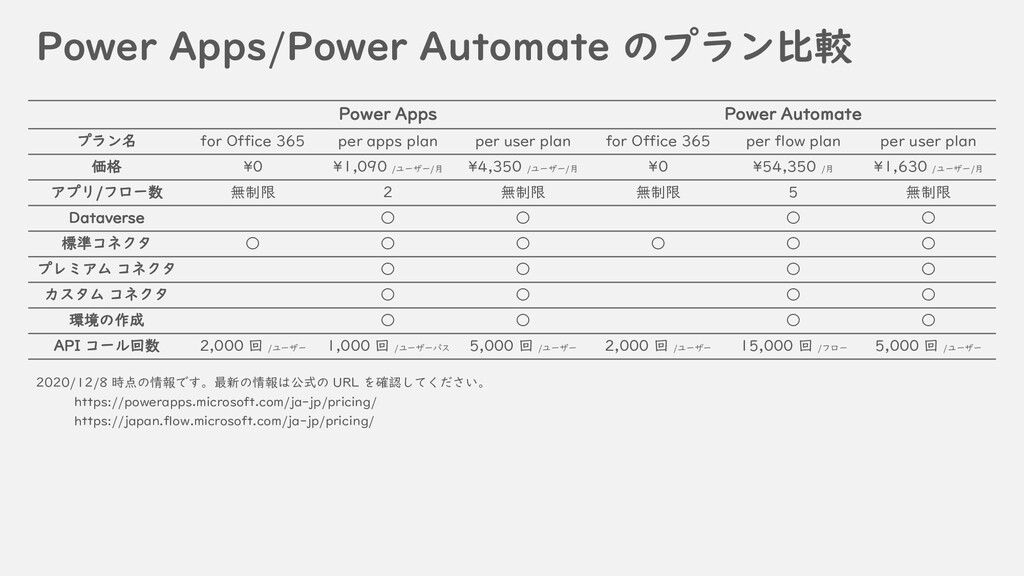 Power Apps/Power Automate のプラン比較 Power Apps Pow...