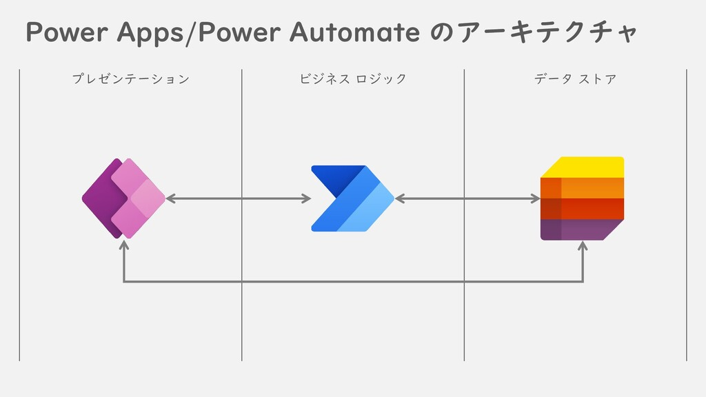 Power Apps/Power Automate のアーキテクチャ プレゼンテーション ビジ...