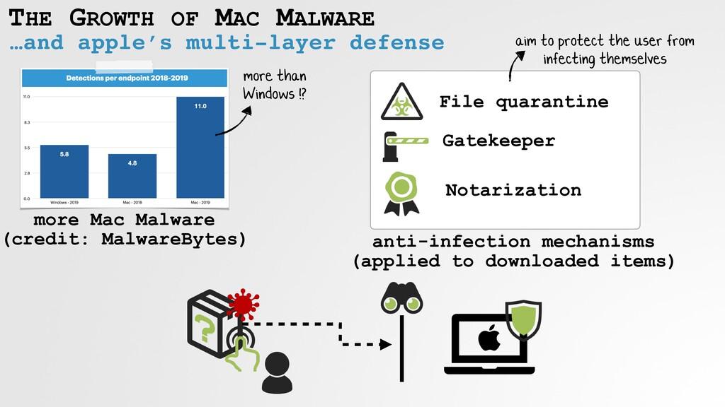 THE GROWTH OF MAC MALWARE …and apple's multi-la...