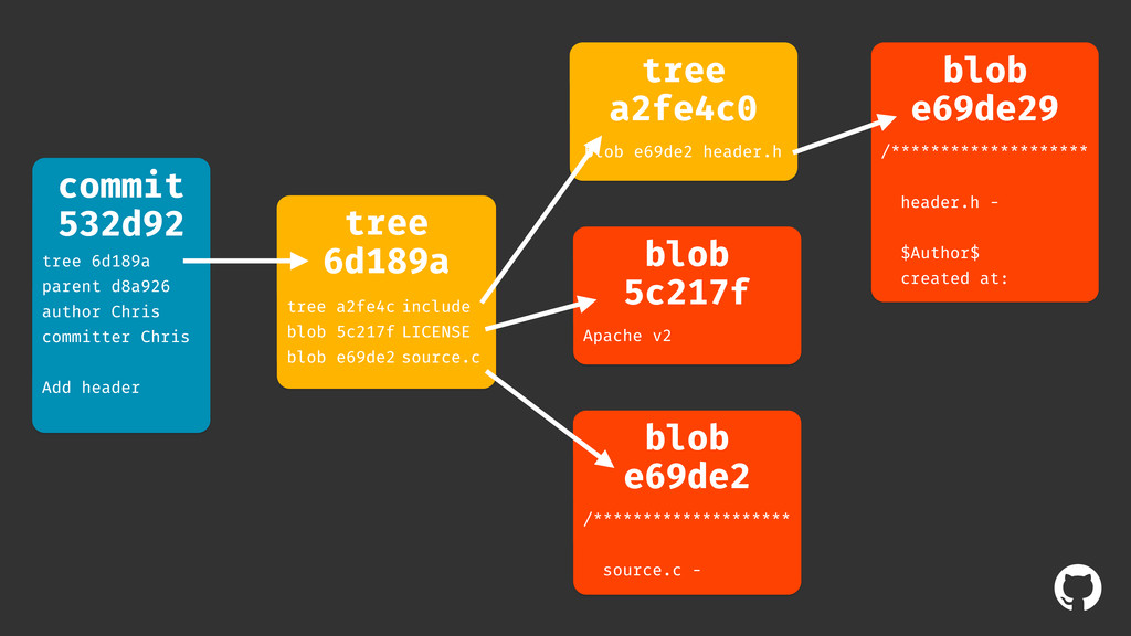 ! commit 532d92 tree 6d189a parent d8a926 autho...