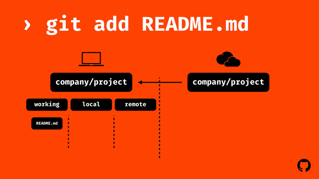 ! ! company/project git add README.md › company...