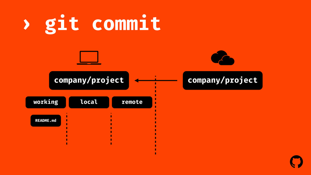 ! ! company/project git commit › company/projec...