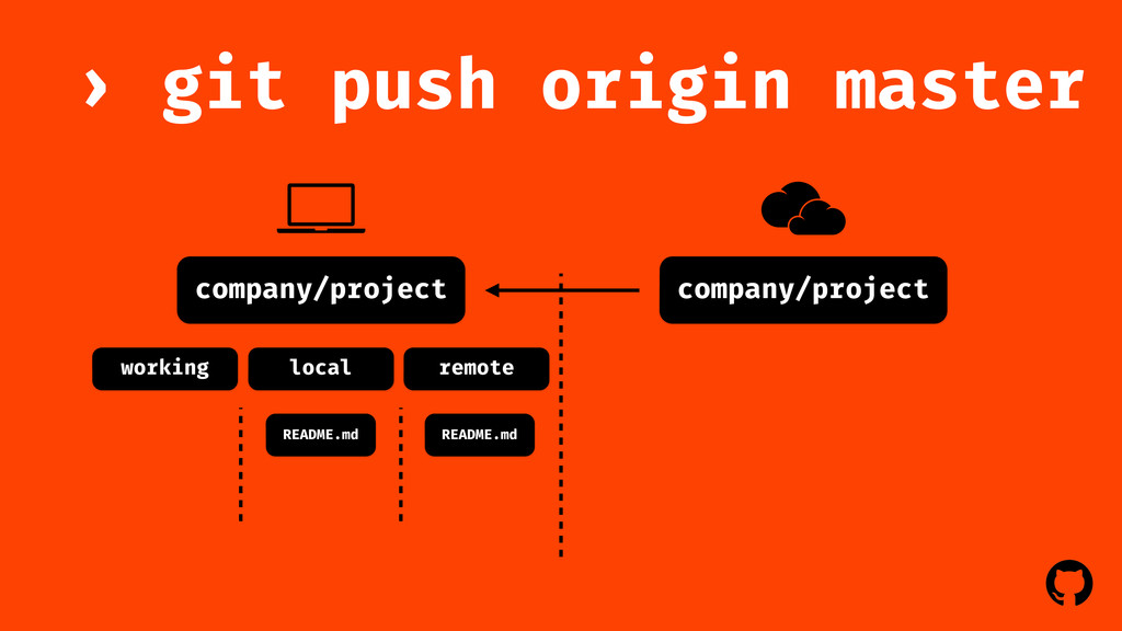 ! ! company/project git push origin master › co...