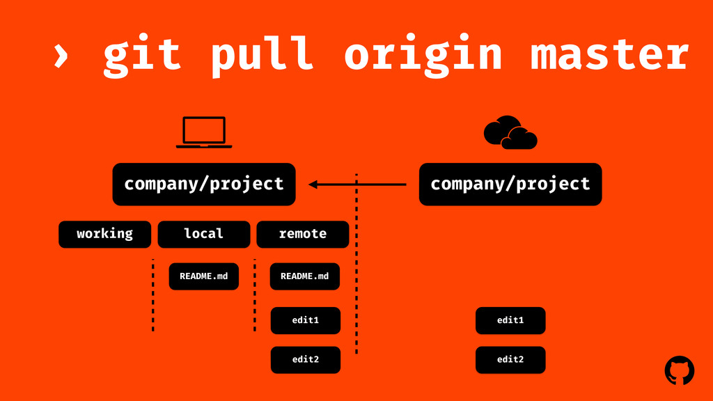 ! ! company/project git pull origin master › co...