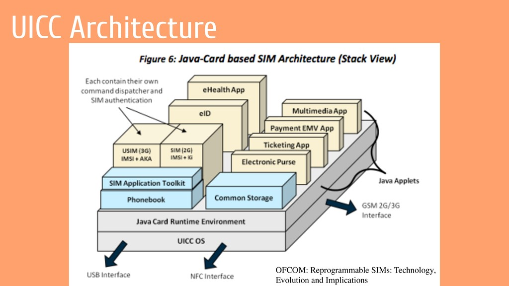 UICC Architecture OFCOM: Reprogrammable SIMs: T...