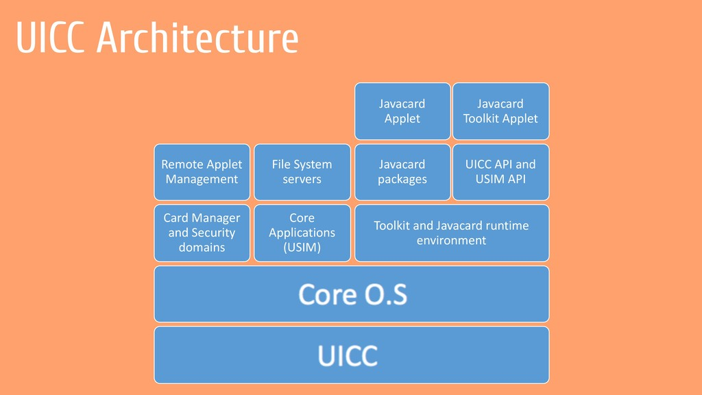 Core O.S UICC Card Manager and Security domains...