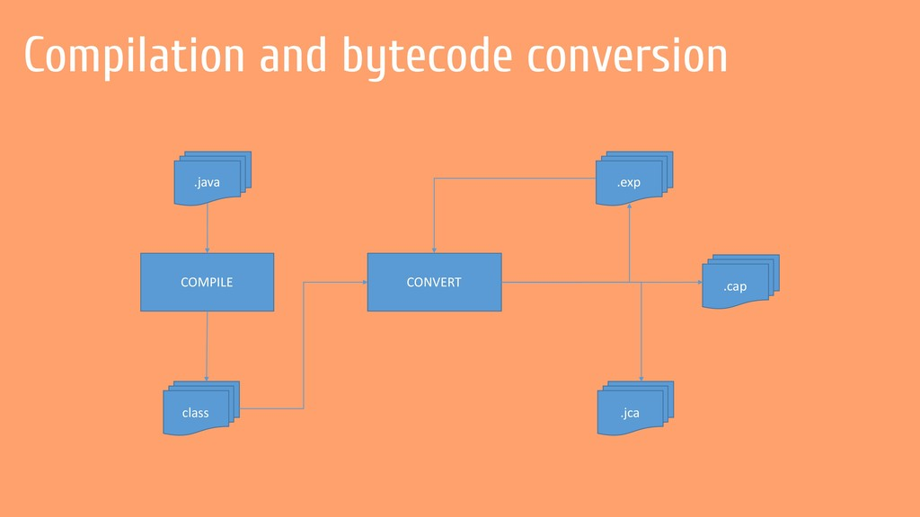 Compilation and bytecode conversion class .exp ...