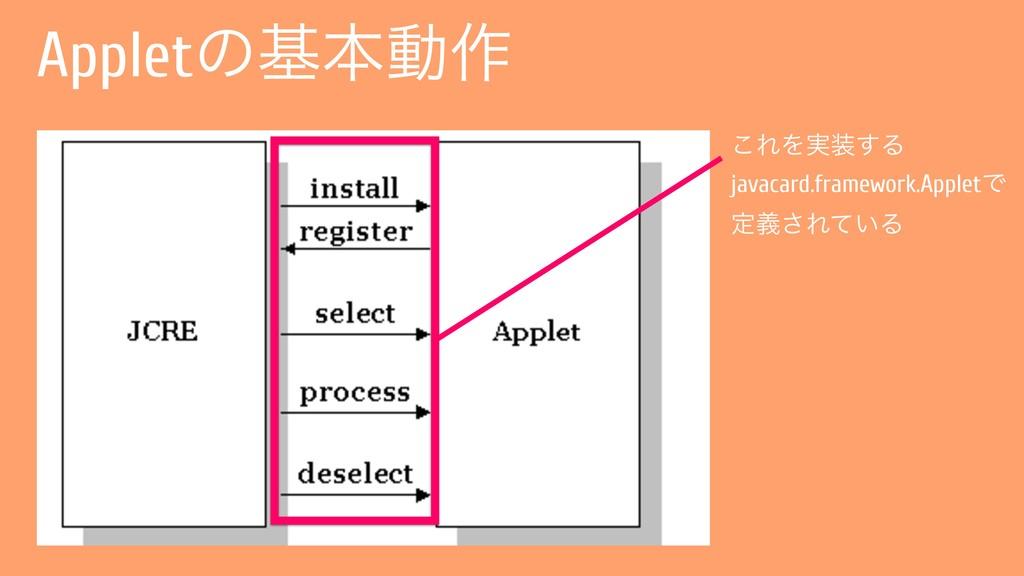 Appletͷجຊಈ࡞ ͜ΕΛ࣮͢Δ javacard.framework.AppletͰ ...