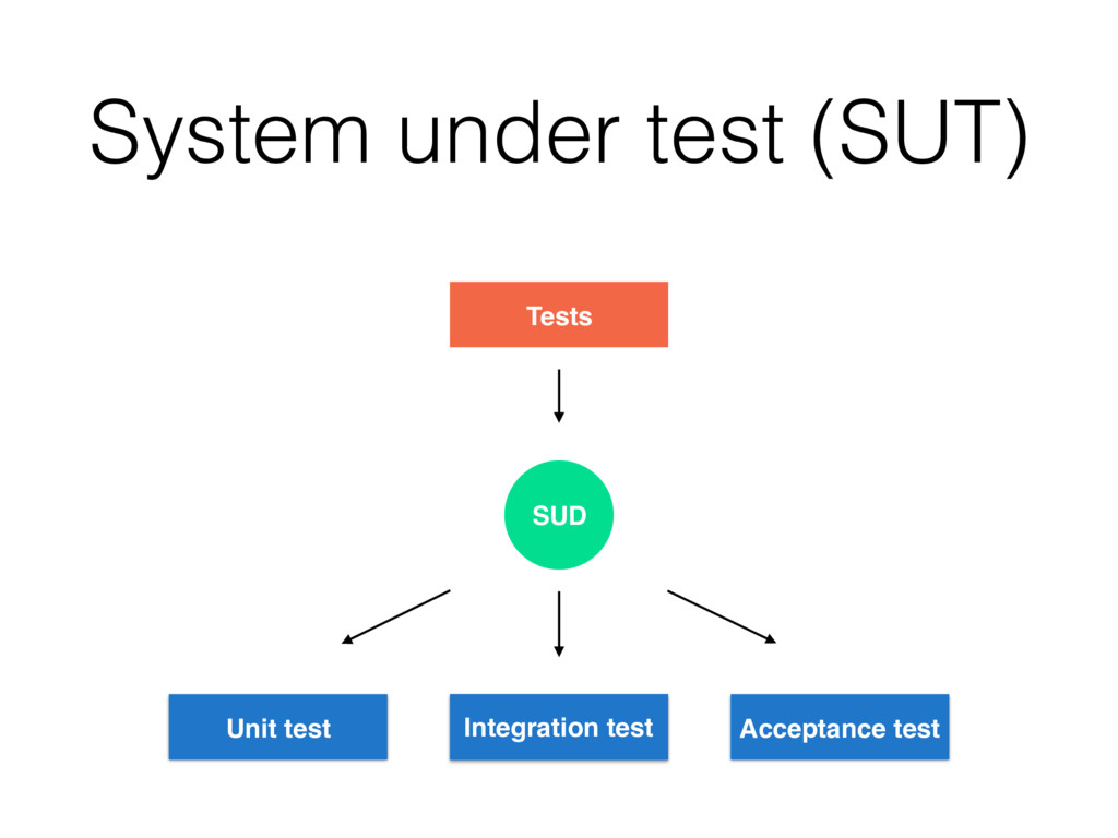 System under test (SUT) Tests Unit test Integra...