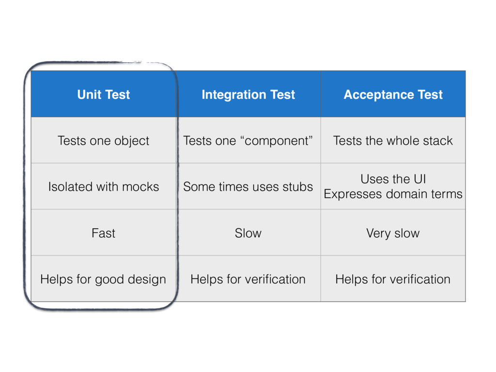 Unit Test Integration Test Acceptance Test Test...