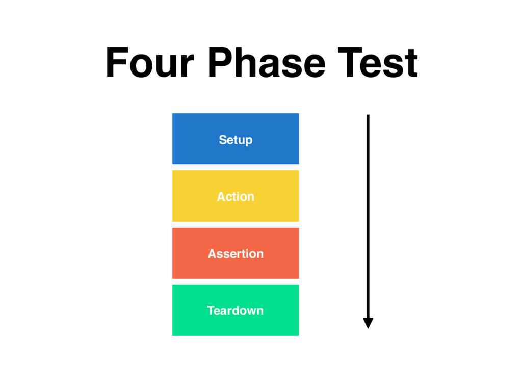 Four Phase Test Setup Action Assertion Teardown