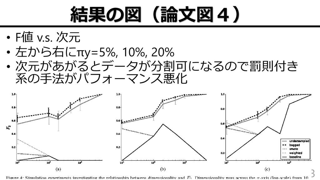 結果の図(論文図4) • F値 v.s. 次元 • 左から右にπy=5%, 10%, 20% ...