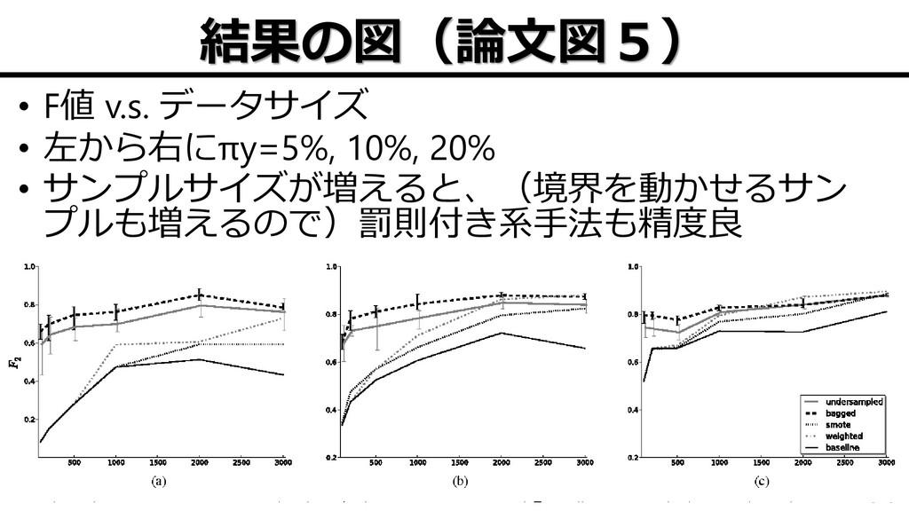 結果の図(論文図5) • F値 v.s. データサイズ • 左から右にπy=5%, 10%, ...