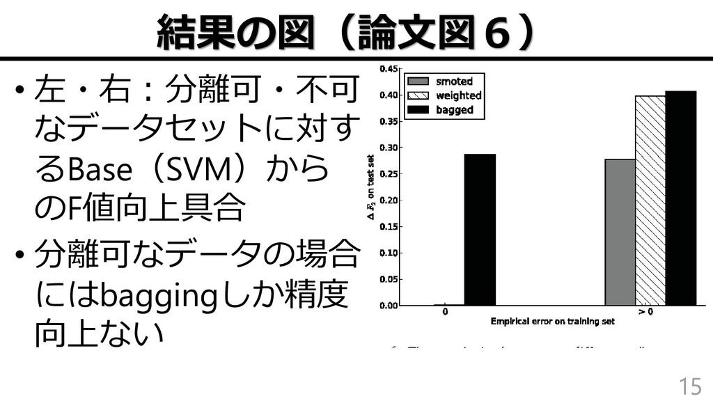 結果の図(論文図6) 15 • 左・右:分離可・不可 なデータセットに対す るBase(SVM...