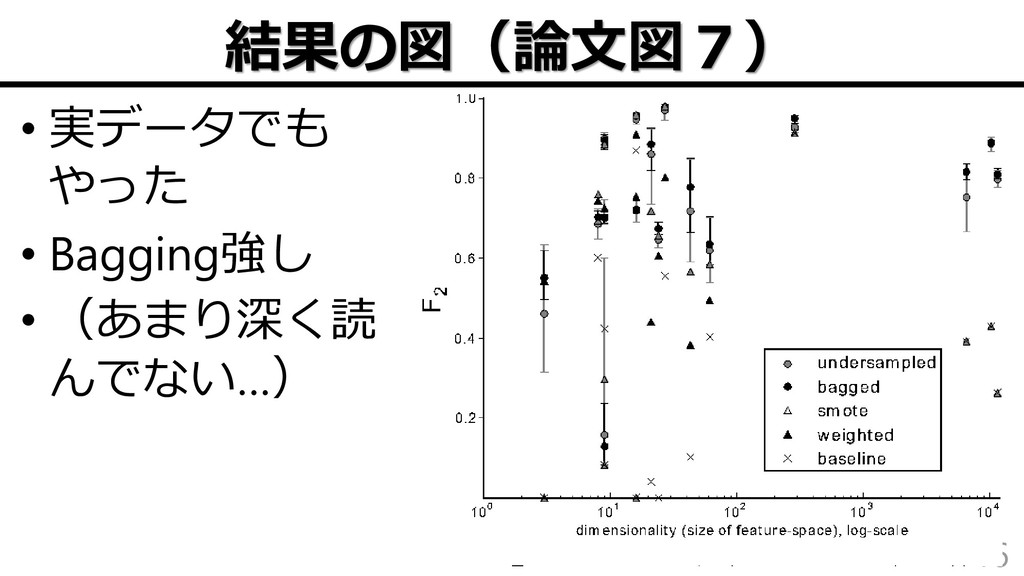 結果の図(論文図7) • 実データでも やった • Bagging強し • (あまり深く読 ん...