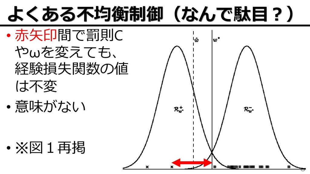 よくある不均衡制御(なんで駄目?) 8 • 赤矢印間で罰則C やωを変えても、 経験損失関数の...