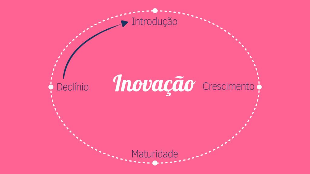 Introdução Crescimento Maturidade Declínio Inov...