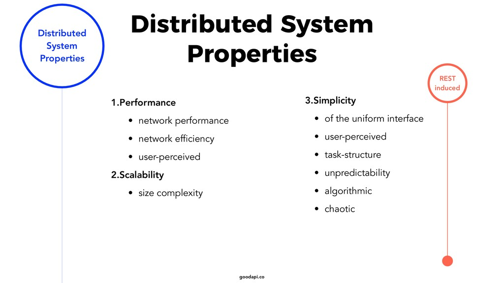goodapi.co Distributed System Properties 1.Perf...