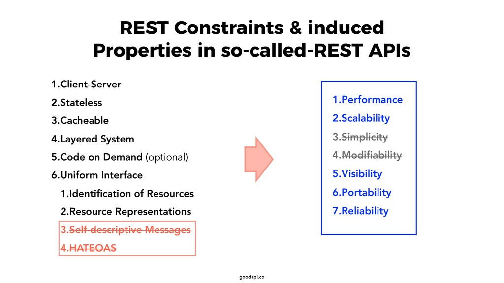 goodapi.co REST Constraints & induced Propertie...