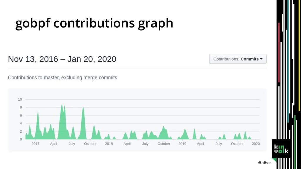 @albcr gobpf contributions graph