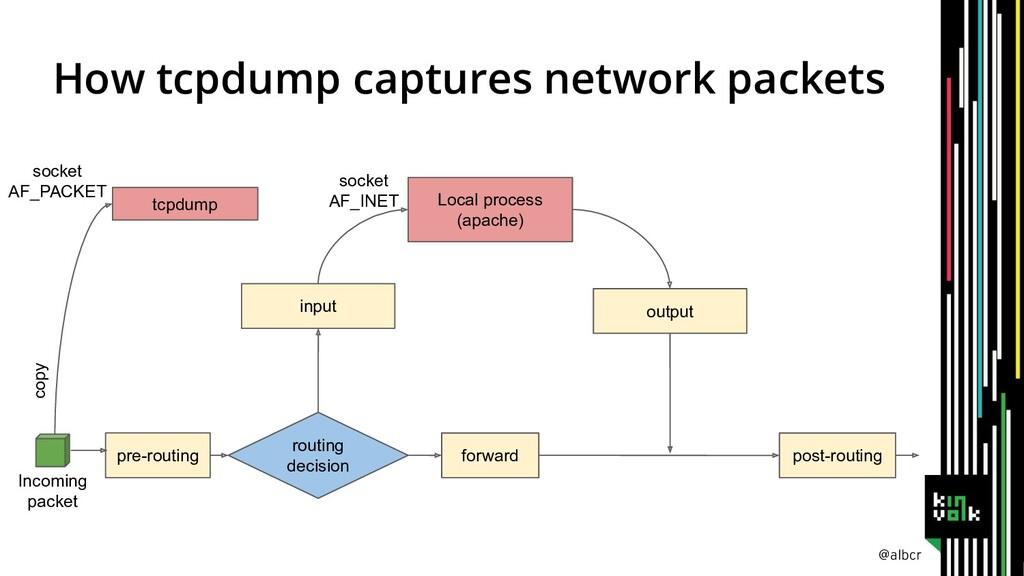 @albcr How tcpdump captures network packets Loc...