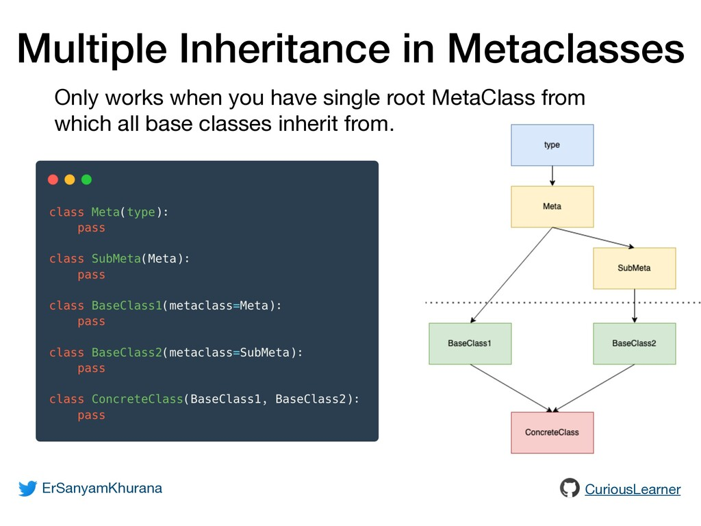 Multiple Inheritance in Metaclasses Only works ...