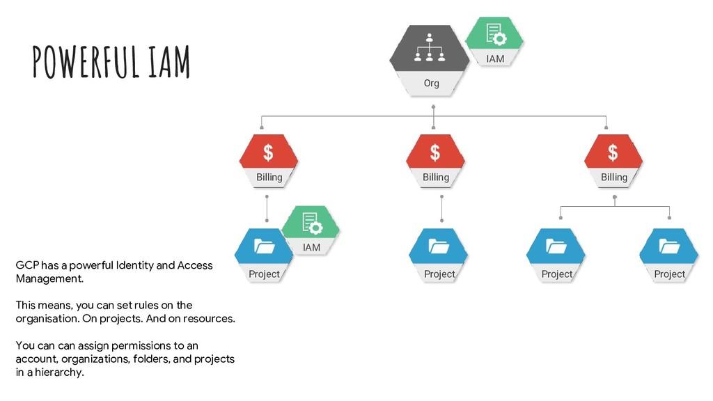 POWERFUL IAM Billing Billing Billing Project Pr...